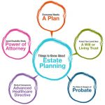 What Is Estate Planning? Six Good Reasons Everyone Should Have An Estate Plan In Pasadena, TX